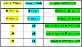 פתיחת Better Minor או Short Club, בעד ונגד