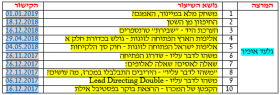 קישורים לשיעורי ברידג בעברית ב-youtube