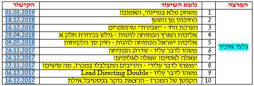 קישורים לשיעורי ברידג בעברית ב-youtube-לא מעודכן