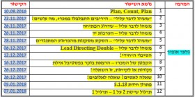 קישורים לשיעורי ברידג' בעברית ב-youtube